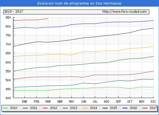 Dos Hermanas - (1/3/2017) Censo de residentes en el Extranjero (CERA).