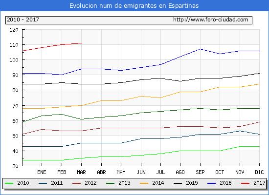 Espartinas - (1/3/2017) Censo de residentes en el Extranjero (CERA).