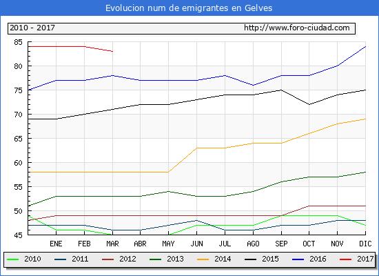 Gelves - (1/3/2017) Censo de residentes en el Extranjero (CERA).