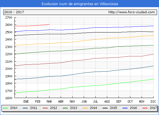 Villaviciosa - (1/3/2017) Censo de residentes en el Extranjero (CERA).