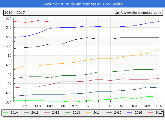 Don Benito - (1/3/2017) Censo de residentes en el Extranjero (CERA).