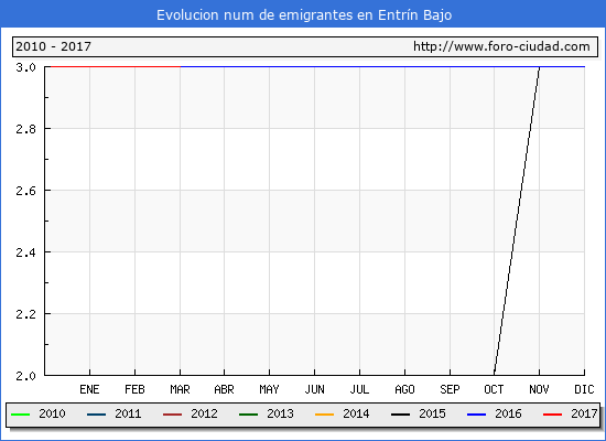 Entrín Bajo - (1/3/2017) Censo de residentes en el Extranjero (CERA).