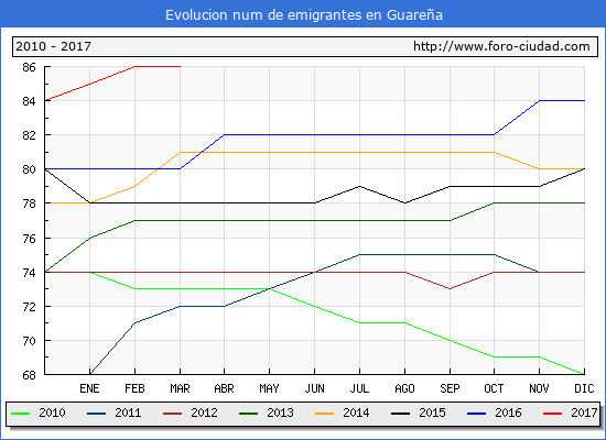 Guareña - (1/3/2017) Censo de residentes en el Extranjero (CERA).
