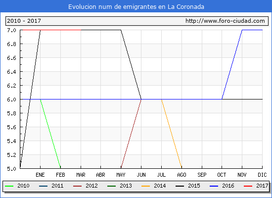 La Coronada - (1/3/2017) Censo de residentes en el Extranjero (CERA).