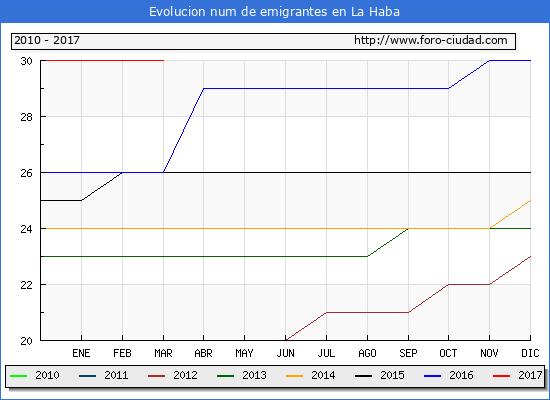 La Haba - (1/3/2017) Censo de residentes en el Extranjero (CERA).