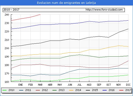 Lebrija - (1/3/2017) Censo de residentes en el Extranjero (CERA).