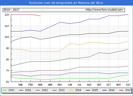 Mairena del alcor habitantes desde 1900 hasta 2016 for Piscina mairena del alcor 2017