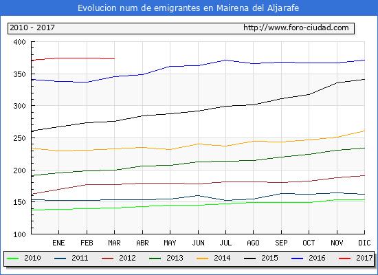 Mairena del Aljarafe - (1/3/2017) Censo de residentes en el Extranjero (CERA).