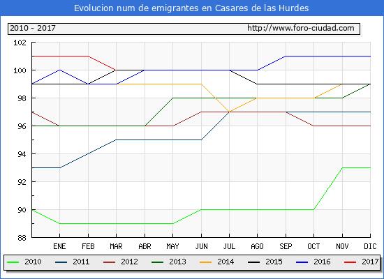Casares de las Hurdes - (1/3/2017) Censo de residentes en el Extranjero (CERA).