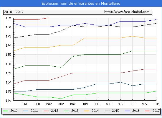 Montellano - (1/3/2017) Censo de residentes en el Extranjero (CERA).