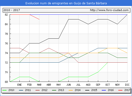 Guijo de Santa Bárbara - (1/3/2017) Censo de residentes en el Extranjero (CERA).