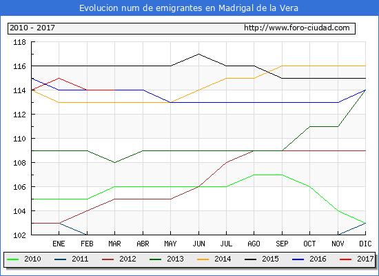 Madrigal de la Vera - (1/3/2017) Censo de residentes en el Extranjero (CERA).