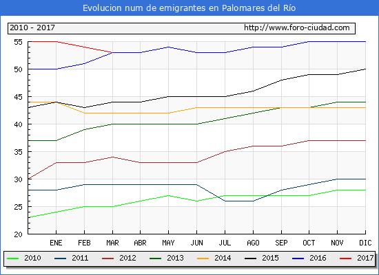 Palomares del Río - (1/3/2017) Censo de residentes en el Extranjero (CERA).
