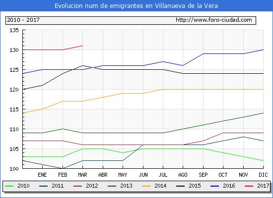 Villanueva de la Vera - (1/3/2017) Censo de residentes en el Extranjero (CERA).