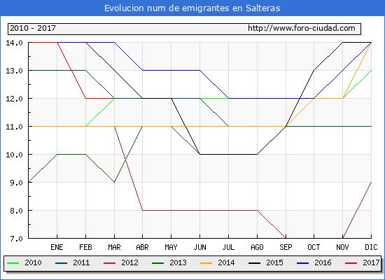 Salteras - (1/3/2017) Censo de residentes en el Extranjero (CERA).