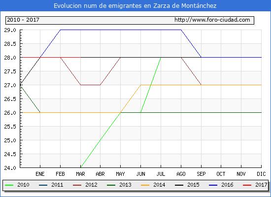 Zarza de Montánchez - (1/3/2017) Censo de residentes en el Extranjero (CERA).