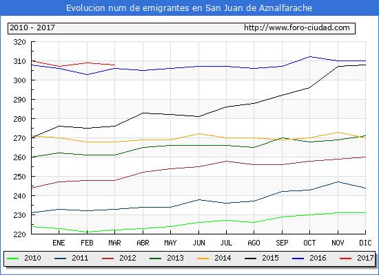 San Juan de Aznalfarache - (1/3/2017) Censo de residentes en el Extranjero (CERA).