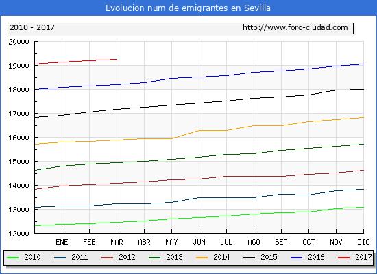 Sevilla - (1/3/2017) Censo de residentes en el Extranjero (CERA).
