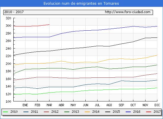 Tomares - (1/3/2017) Censo de residentes en el Extranjero (CERA).