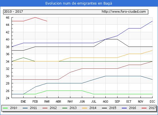Bagà - (1/3/2017) Censo de residentes en el Extranjero (CERA).