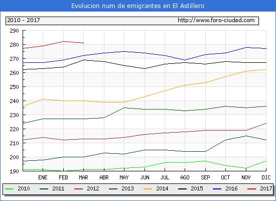 El Astillero - (1/3/2017) Censo de residentes en el Extranjero (CERA).