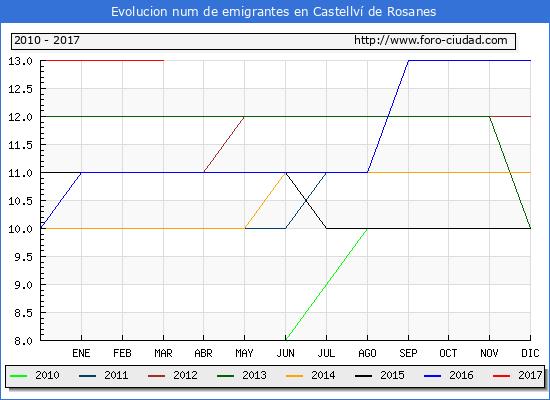 Castellví de Rosanes - (1/3/2017) Censo de residentes en el Extranjero (CERA).