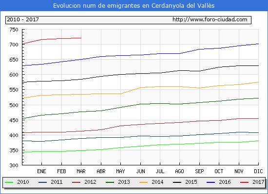 Cerdanyola del Vallès - (1/3/2017) Censo de residentes en el Extranjero (CERA).