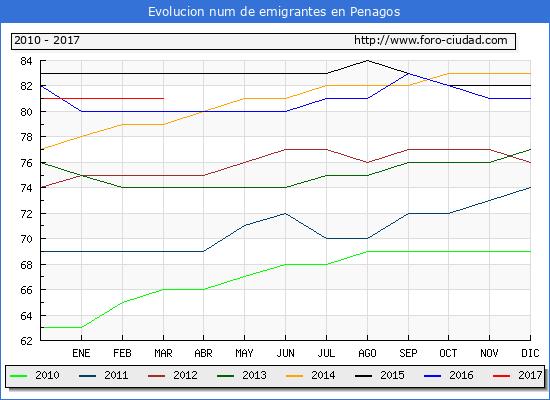 Penagos - (1/3/2017) Censo de residentes en el Extranjero (CERA).