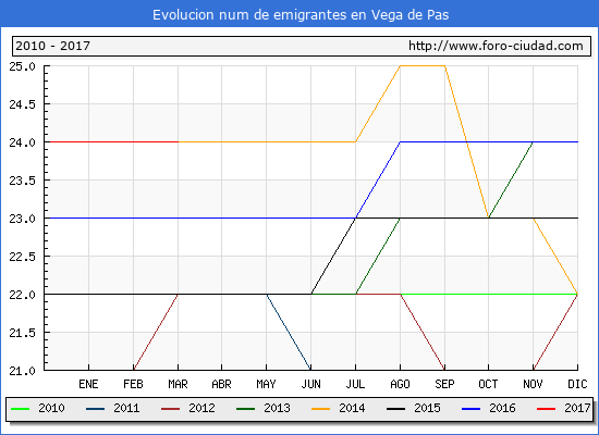 Vega de Pas - (1/3/2017) Censo de residentes en el Extranjero (CERA).