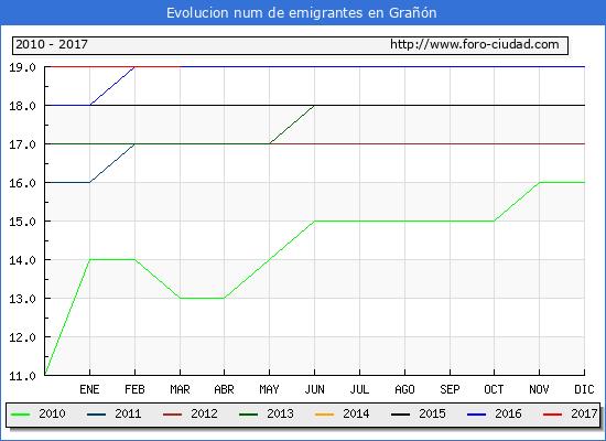 Grañón - (1/3/2017) Censo de residentes en el Extranjero (CERA).