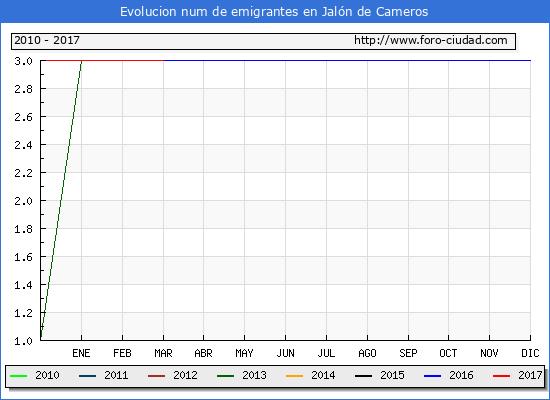 Jalón de Cameros - (1/3/2017) Censo de residentes en el Extranjero (CERA).