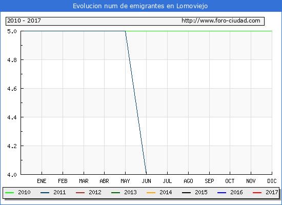 Lomoviejo - (1/3/2017) Censo de residentes en el Extranjero (CERA).