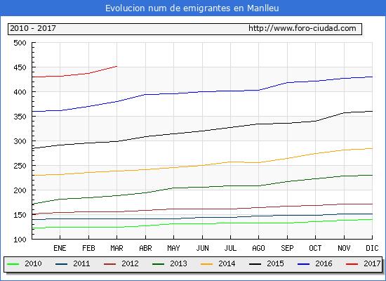 Manlleu - (1/3/2017) Censo de residentes en el Extranjero (CERA).