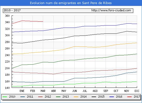 Sant Pere de Ribes - (1/3/2017) Censo de residentes en el Extranjero (CERA).