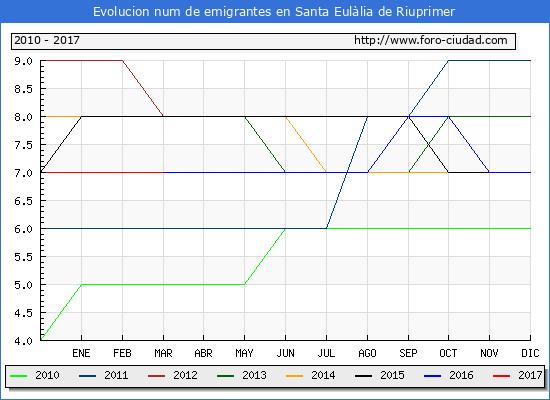 Santa Eulàlia de Riuprimer - (1/3/2017) Censo de residentes en el Extranjero (CERA).