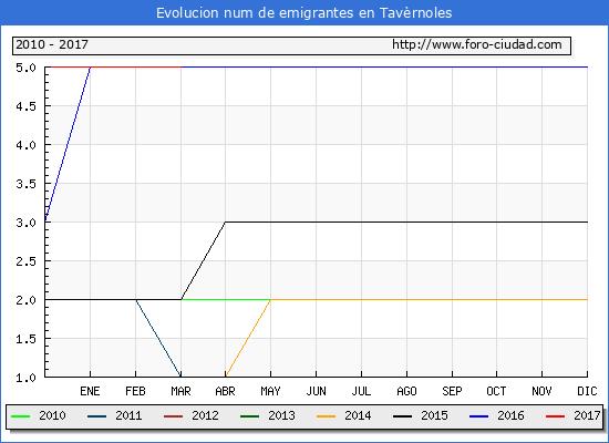 Tavèrnoles - (1/3/2017) Censo de residentes en el Extranjero (CERA).