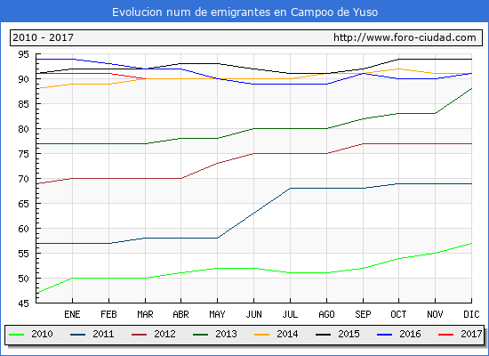 Campoo de Yuso - (1/3/2017) Censo de residentes en el Extranjero (CERA).