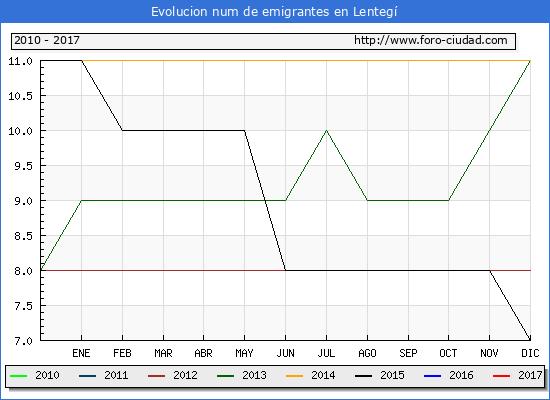 Lentegí - (1/3/2017) Censo de residentes en el Extranjero (CERA).