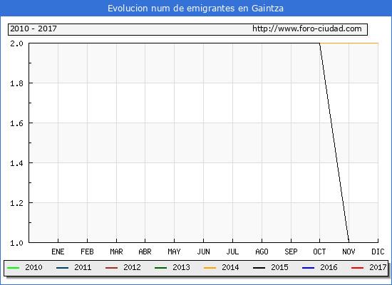 Gaintza - (1/3/2017) Censo de residentes en el Extranjero (CERA).