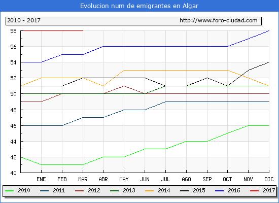 Algar - (1/3/2017) Censo de residentes en el Extranjero (CERA).