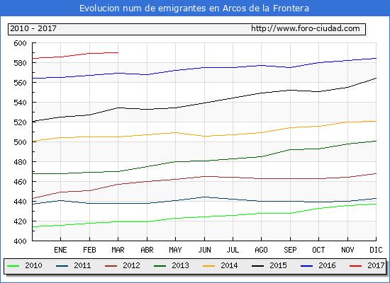 Arcos de la Frontera - (1/3/2017) Censo de residentes en el Extranjero (CERA).