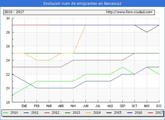 Benaocaz - (1/3/2017) Censo de residentes en el Extranjero (CERA).