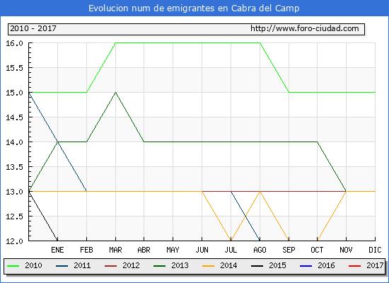 Cabra del Camp - (1/3/2017) Censo de residentes en el Extranjero (CERA).