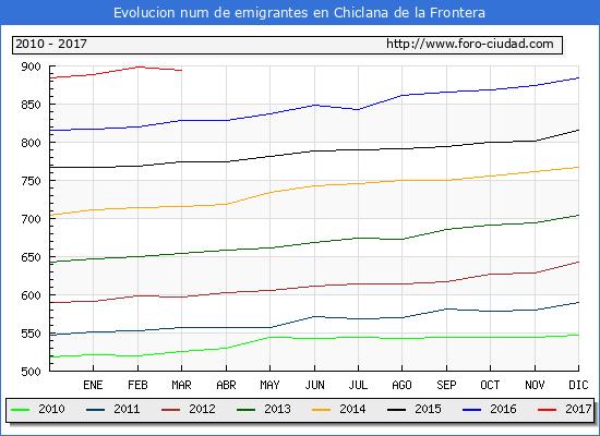 Chiclana de la Frontera - (1/3/2017) Censo de residentes en el Extranjero (CERA).