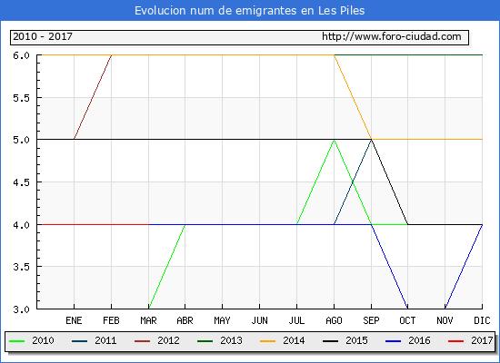 Les Piles - (1/3/2017) Censo de residentes en el Extranjero (CERA).