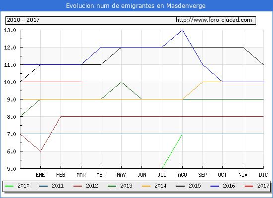 Masdenverge - (1/3/2017) Censo de residentes en el Extranjero (CERA).
