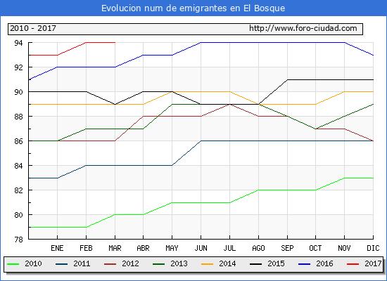 El Bosque - (1/3/2017) Censo de residentes en el Extranjero (CERA).