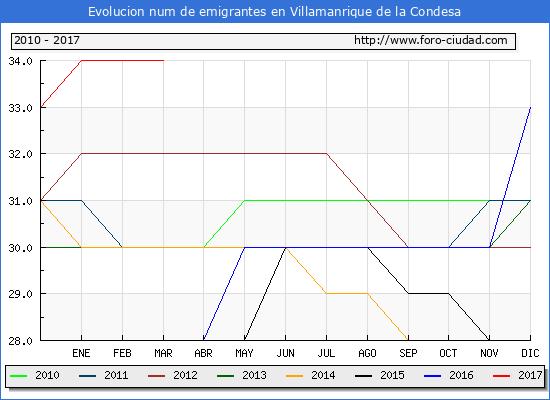Villamanrique de la Condesa - (1/3/2017) Censo de residentes en el Extranjero (CERA).