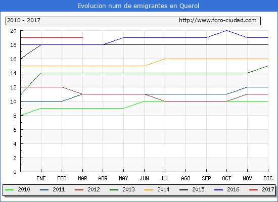 Querol - (1/3/2017) Censo de residentes en el Extranjero (CERA).