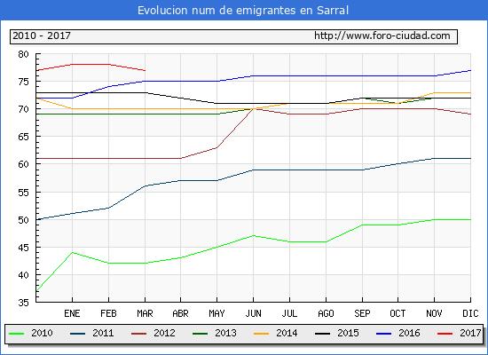 Sarral - (1/3/2017) Censo de residentes en el Extranjero (CERA).